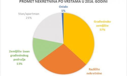 Objavljeno Izvješće o tržištu nekretnina za područje Zadarske županije za 2016. godinu